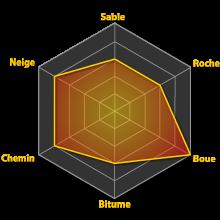 graph-wdap306